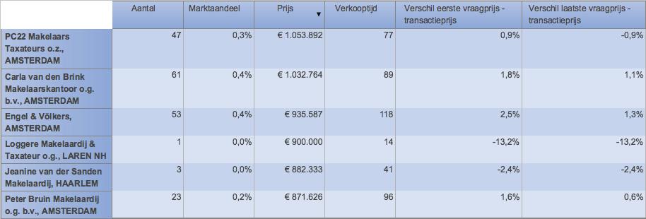 Hoogste gemiddelde transactieprijs van alle Amsterdamse makelaars.